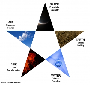 ayurveda-5-elements