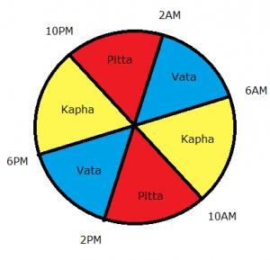 doshas-chronobiologie-ayurveda