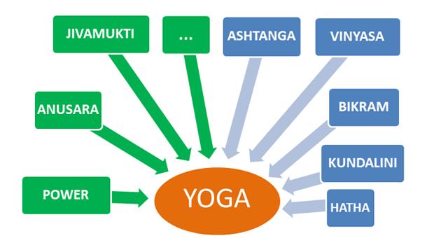 Les différents styles de Yoga
