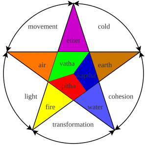 dosha-explication-ayurveda
